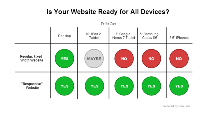 responsive-will-it-work-chart